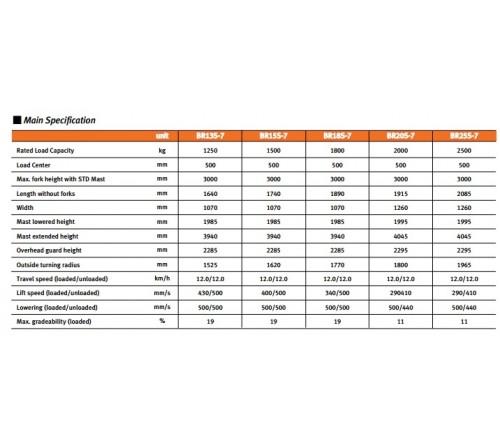 Bánh PU Xe Nâng Điện Đứng Lái Doosan Hàn Quốc BR13S-7 / BR15S-7 / BR18S-7 / BR20S-7 / BR25S-7