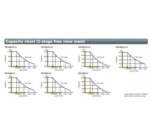 Bánh PU Xe Nâng Điện Đứng Lái Komatsu FB10RL-15 / FB13RL-15 / FB15RL-15 / FB18RL-15